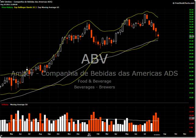 ABV 2011-08-10