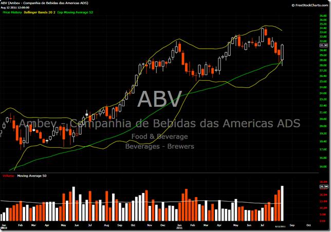 ABV Weekly