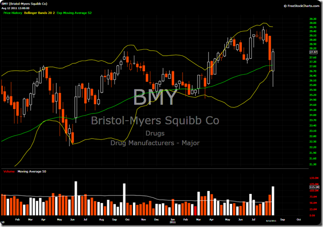 BMY Weekly