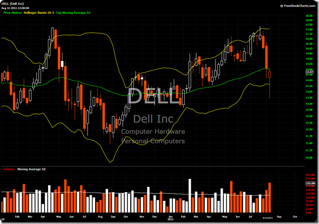 DELL Weekly
