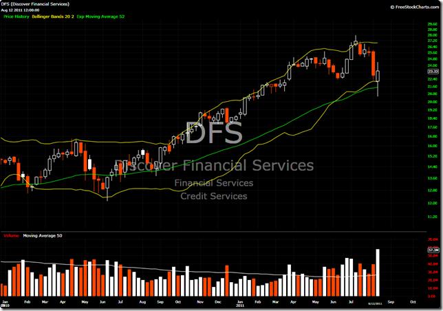 DFS Weekly
