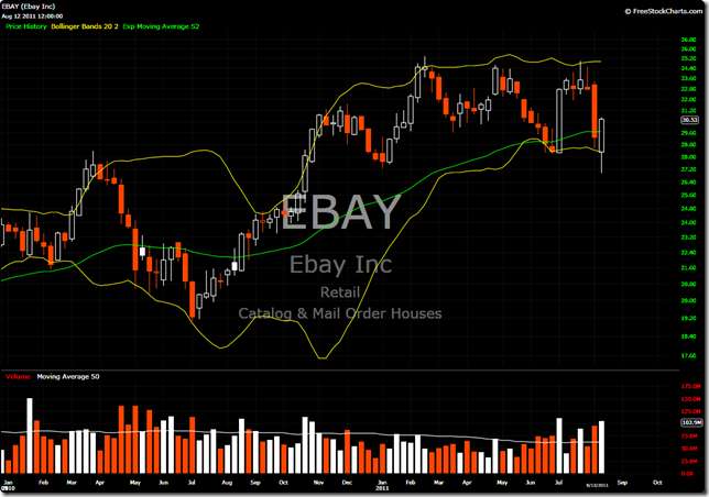 EBAY Weekly