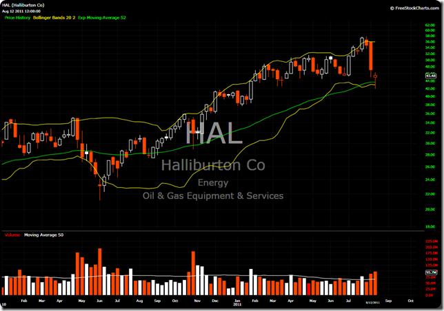 HAL Weekly