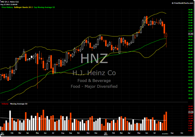 HNZ Weekly