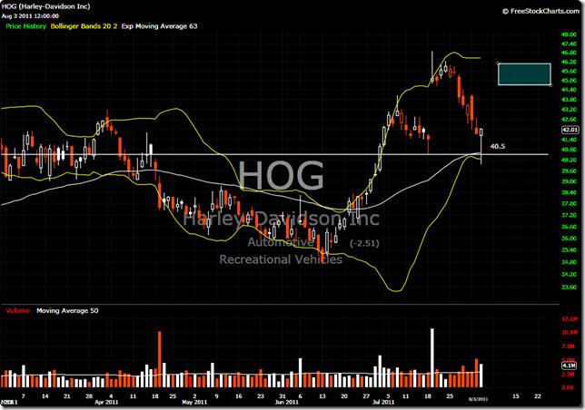 HOG 2011-08-03