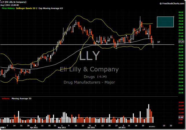 LLY 2011-08-03