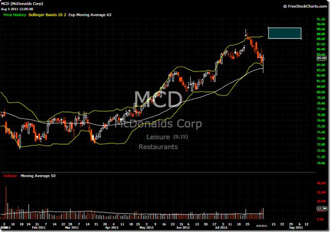 MCD 2011-08-05