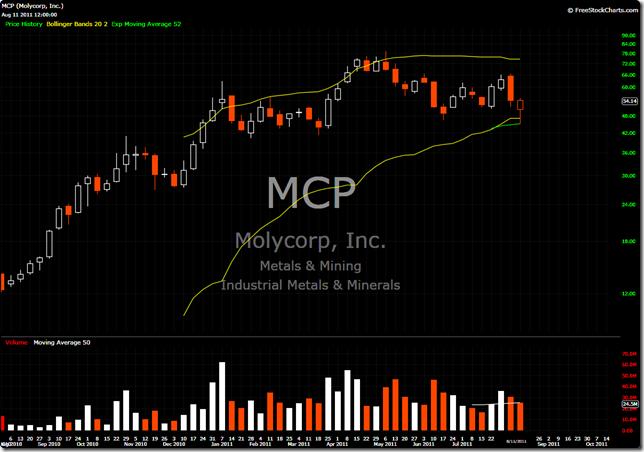 MCP 2011-08-11