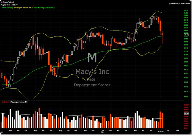 M Weekly