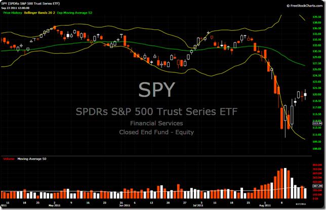 SPY 2011-08-17