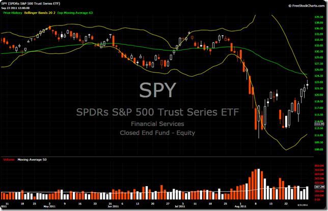 SPY 2011-08-31