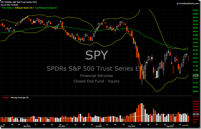SPY 2011-09-20