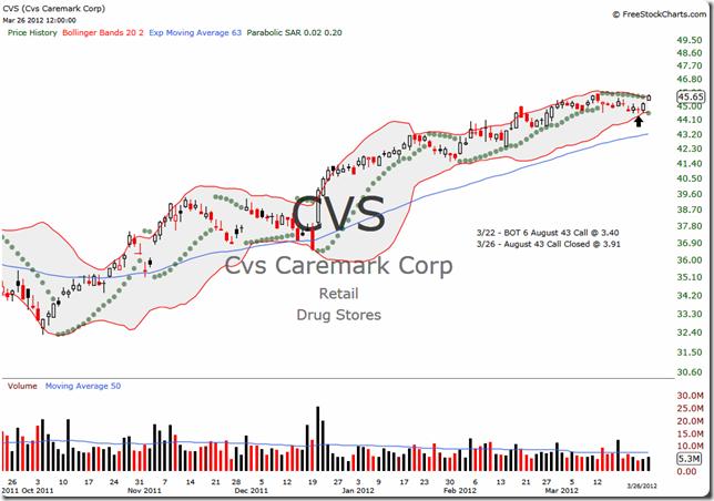CVS 2012-03-26