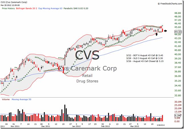 CVS 2012-03-28