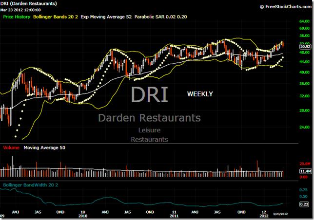 DRI 2012-03-26