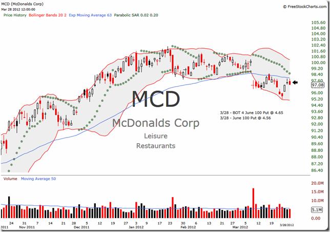 MCD 2012-03-28