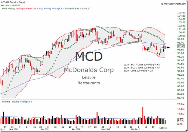 MCD 2012-03-29