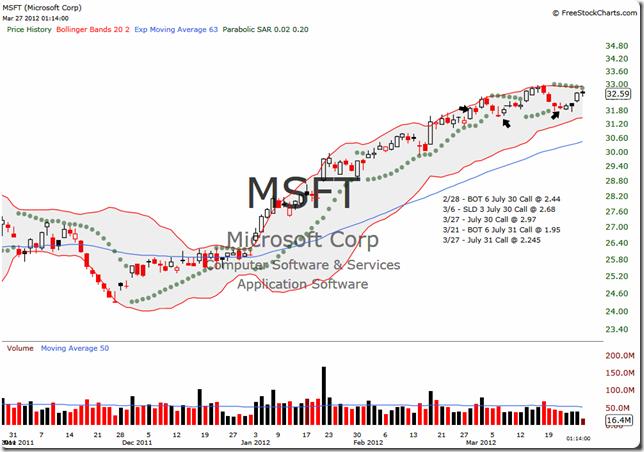 MSFT 2012-03-27