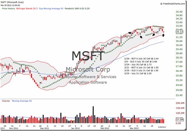 MSFT 2012-03-29