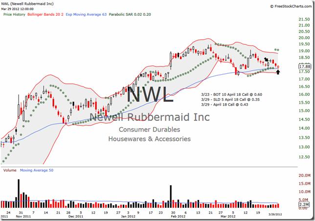 NWL 2012-03-29