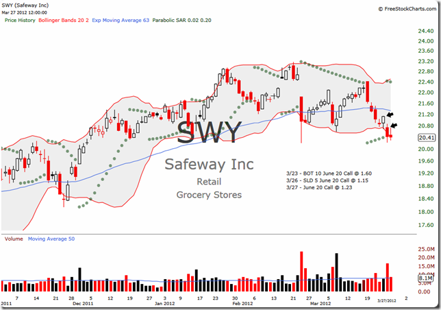 SWY 2012-03-27