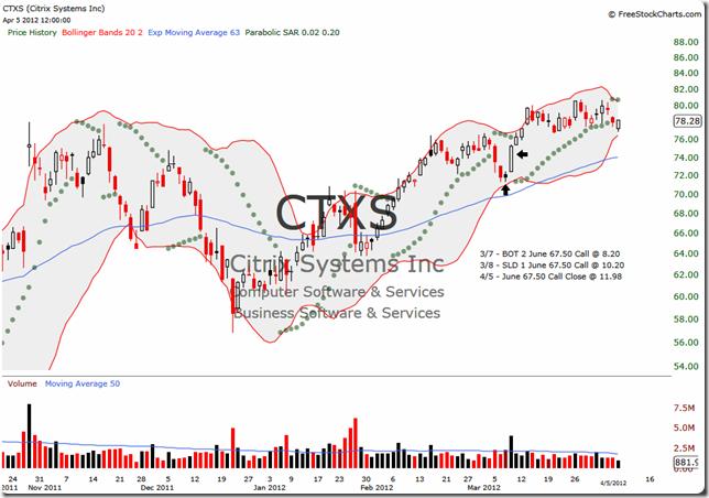 CTXS 2012-04-05