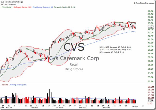 CVS 2012-04-05