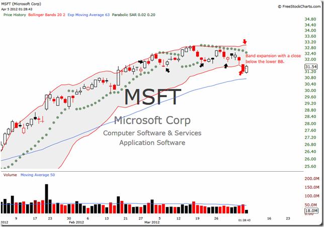MSFT 2012-04-05