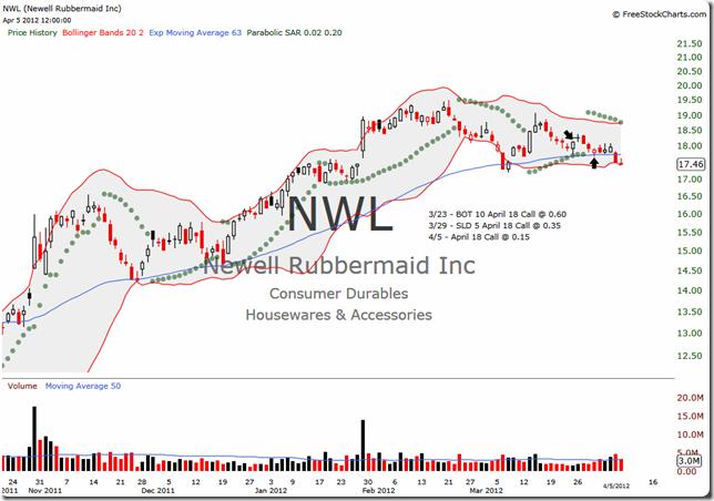NWL 2012-04-05